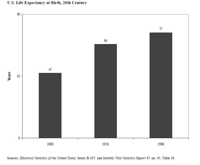 LifeExpectancy